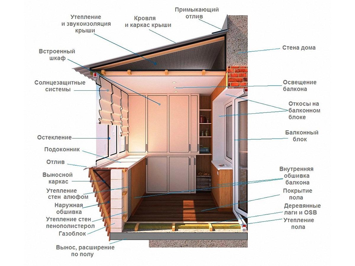 Эскиз отделки балконов