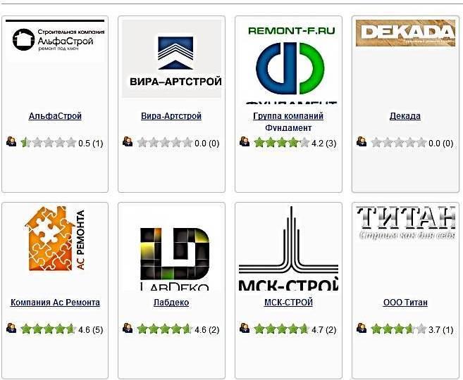 Рейтинг ремонтных компаний