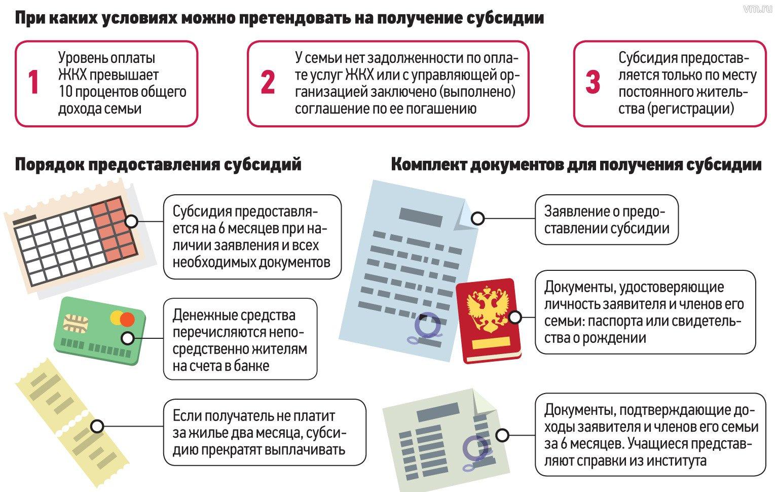 Документы для получения субсидии