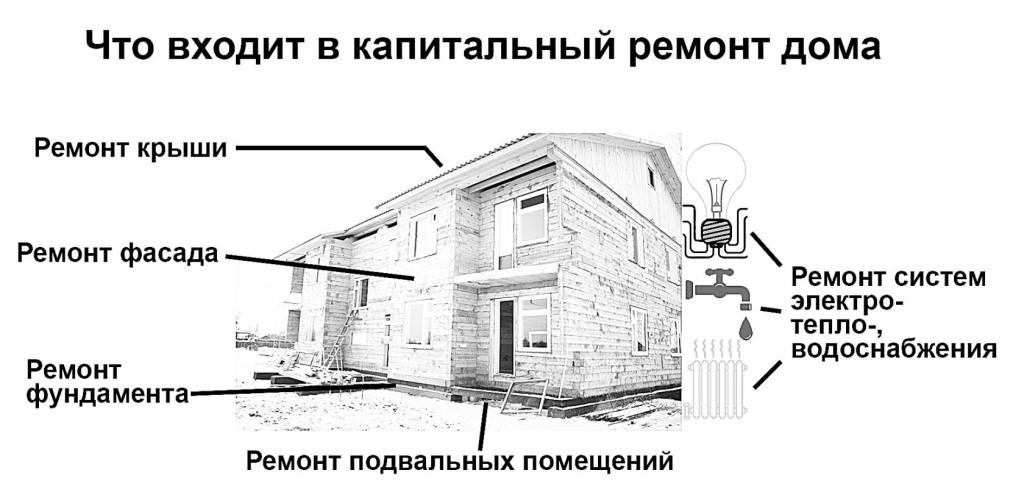 Капремонт здания