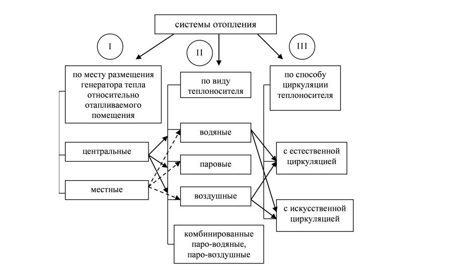 Классификация систем централизованного отопления