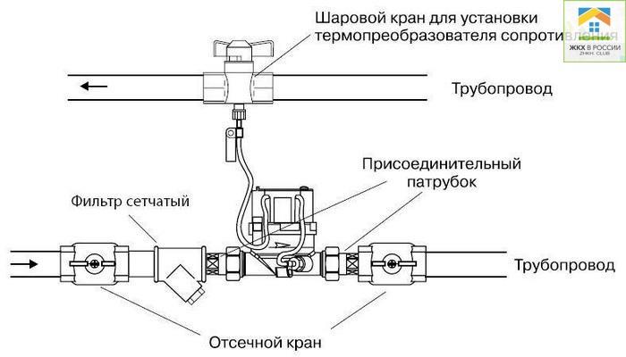 Порядок законной установки теплосчетчика