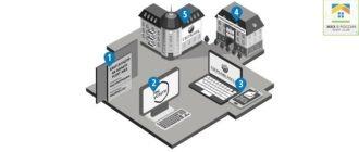 Как узнать лицевой счет по адресу (обзор)